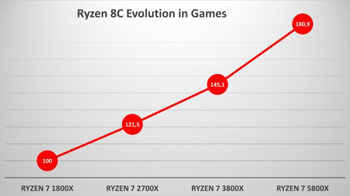 81% в играх и 72% в приложениях: прирост производительности процессоров AMD с архитектурой Zen3 над Zen первого поколения