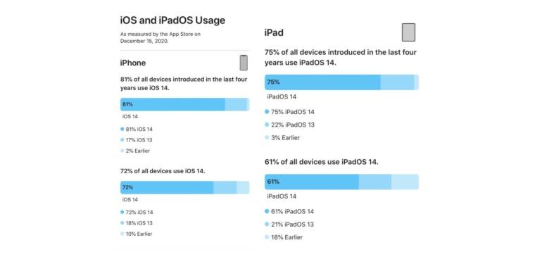 iOS 14 установлена на 81% смартфонов iPhone, выпущенных за последние четыре года