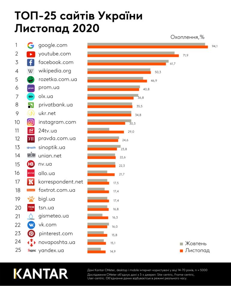 Рейтинг найпопулярніших в Україні сайтів за листопад 2020 року [інфографіка]
