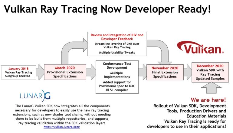 Khronos выпустила обновленный Vulkan SDK с полноценной поддержкой рейтрейсинга — реалистичные тени и отражения в играх без привязки к платформе