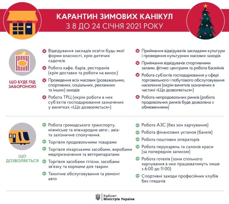 «Карантин зимних каникул». Кабмин утвердил новый локдаун с 8 по 24 января