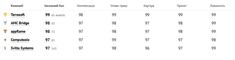Рейтинг лучших украинских ІТ-работодателей 2020 года по версии сотрудников, которые там работают