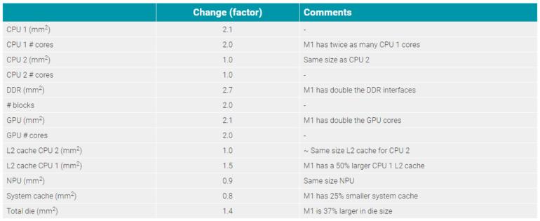 Сравнительное фото «голых» кристаллов Apple M1 и A14 демонстрирует различия между процессорами