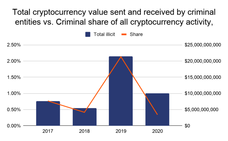 Chainalysis: В 2020 году криптовалютные переводы на сумму около $10 млрд были связаны с преступной деятельностью (против $21,4 млрд в 2019 году)