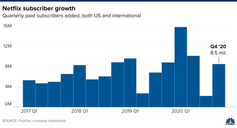 Рост аудитории выше 200 миллионов и выход на положительный денежный поток. Главное из рекордного отчета Netflix за 2020 год