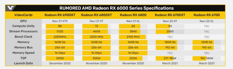 Похоже, видеокарты Radeon RX 6700 (XT) поступят в продажу не раньше марта