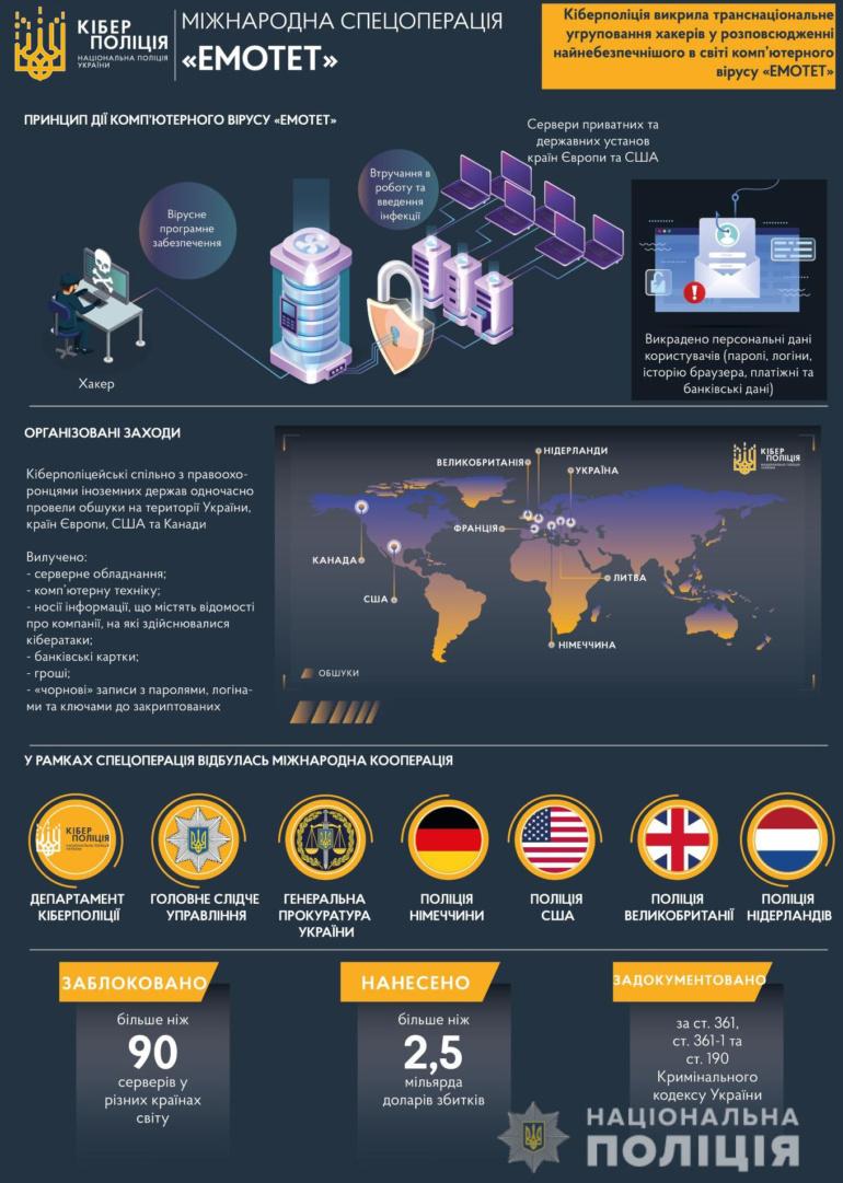 Кіберполіція разом з іноземними колегами викрила групу хакерів, яка пограбувала фінансові установи в США та Європі на $2,5 млрд