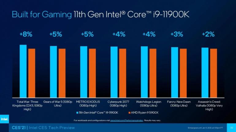 Intel поделилась игровыми тестами 8-ядерного настольного флагмана Core i9-11900K (Rocket Lake-S) в сравнении с 12-ядерным Ryzen 9 5900X (Vermeer)