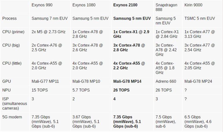 Samsung представила SoC Exynos 2100 — 5-нм кремниевое «сердце» Galaxy S21