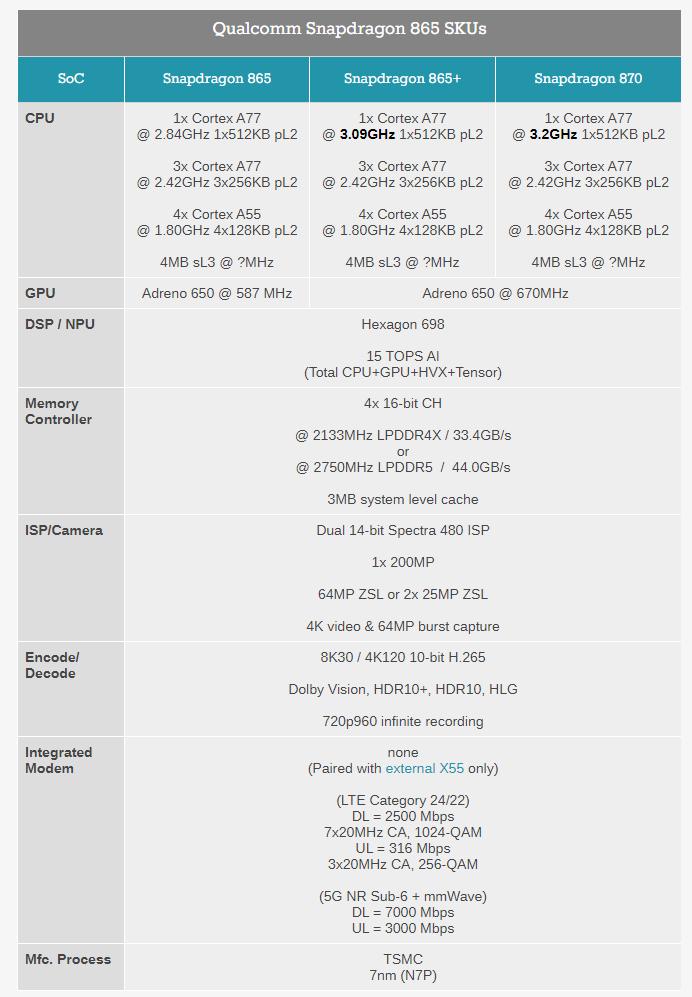 Snapdragon 865++. Qualcomm анонсировала высокопроизводительную SoC Snapdragon 870 для флагманов дешевле $800