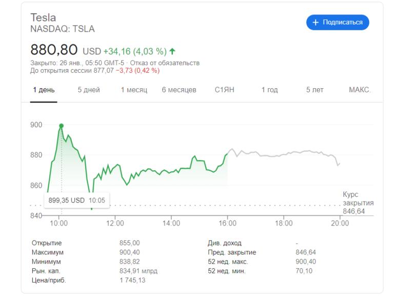 Очередной рекорд: Акции Tesla пробили отметку в 900 долларов накануне финансового отчета с ожидаемой первой годовой прибылью