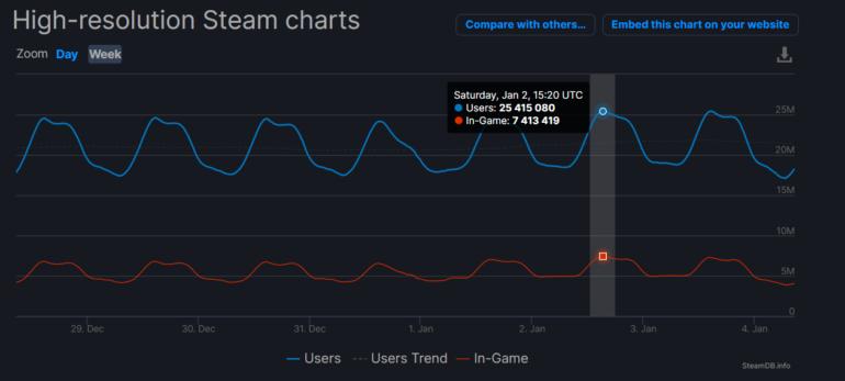 В Steam впервые зафиксировано более 25 миллионов одновременных пользователей