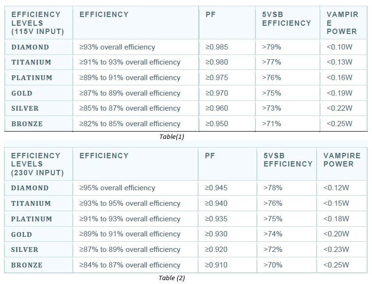 Cybenetics разработала новую систему обозначения эффективности и уровня шума компьютерных блоков питания
