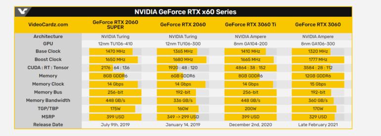СМИ: NVIDIA вернет в продажу GeForce RTX 2060 и RTX 2060 SUPER