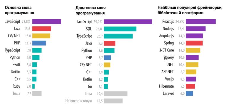 DOU.UA: Сколько зарабатывают украинские IT-разработчики с учетом языка программирования, уровня и других особенностей (в среднем - $2500)