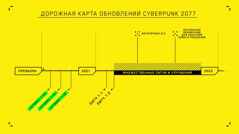 CD Projekt еще раз извинилась за проблемы Cyberpunk 2077 и поделилась планами: следующий патч выйдет в ближайшие 10 дней, а версии для PS5 и Xbox Series — во втором полугодии