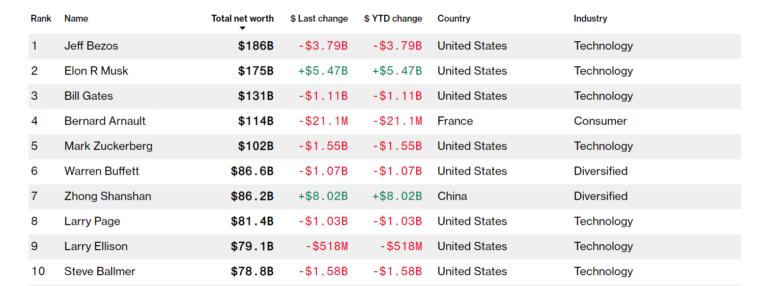 Капитализация Tesla превысила 700 миллиардов долларов — она стала шестой самой дорогой американской компанией, а Илон Маск уже дышит в спину Джеффу Безосу в рейтинге миллиардеров