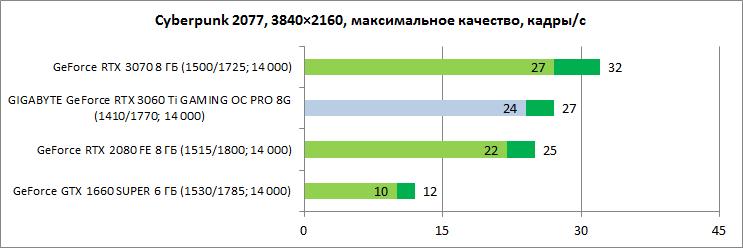 Обзор видеокарты GIGABYTE GeForce RTX 3060 Ti GAMING OC PRO 8G