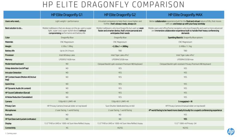 HP показала ноутбуки Elite Dragonfly с CPU Intel 11-го поколения и Elite Folio с SoC Snapdragon