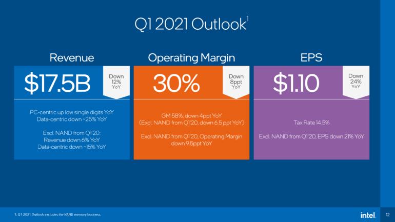 Intel за год заработал 77,9 миллиарда долларов — новый абсолютный рекорд. Начались поставки настольных CPU Intel Core 11-го поколения (Rocket Lake-S)