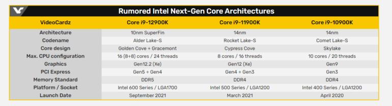 Первые 10-нм десктопные процессоры Intel Core 12-го поколения (Alder Lake) ожидаются в сентябре