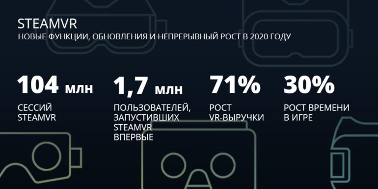 Инфографика Valve с итогами 2020 года в Steam показывает, что ПК гейминг на подъеме — и VR тоже
