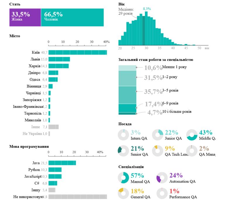 DOU.UA: Сколько зарабатывают украинские IT-тестировщики с учетом специализации, должности и др. (от $1500 для Middle QA)