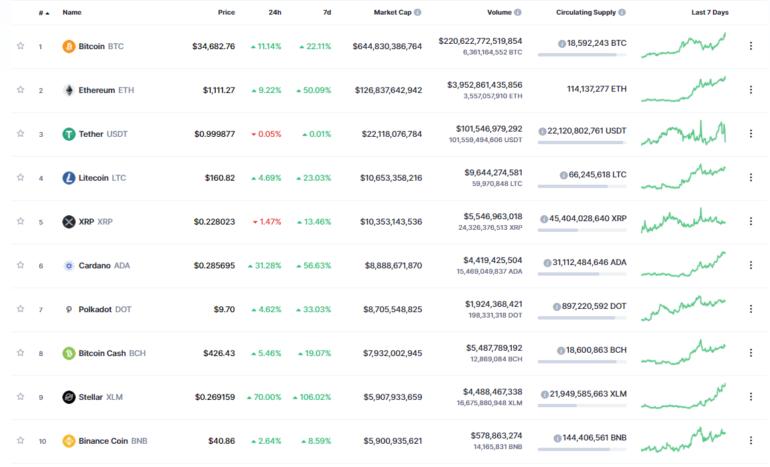 Bitcoin установил новый рекорд — курс пробил отметку в 35 тысяч долларов