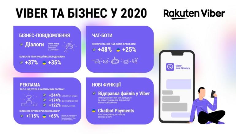 Месенджер Viber підбив підсумки 2020 року та визначив ключові тенденції у взаємодії бізнесу з аудиторією [інфографіка]