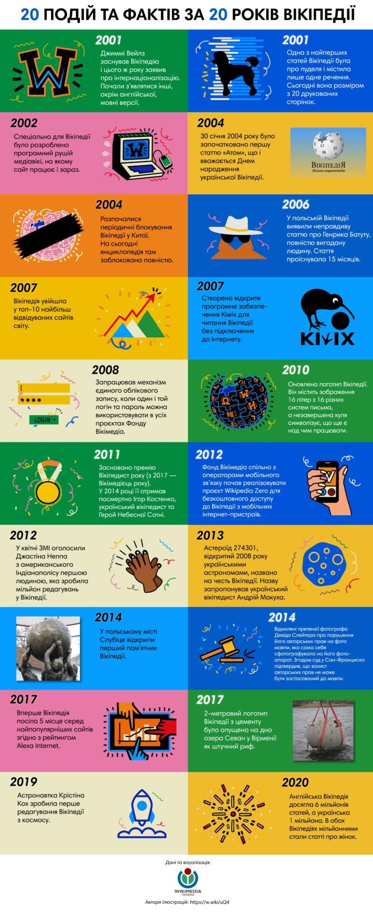 Сьогодні Вікіпедія відзначає 20-річний ювілей [20 цікавих фактів]