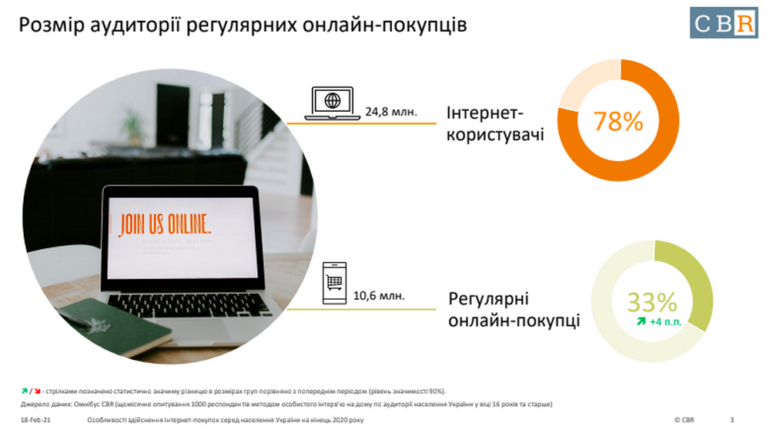 Research: How the habits of Ukrainian Internet shoppers changed during the pandemic [інфографіка]