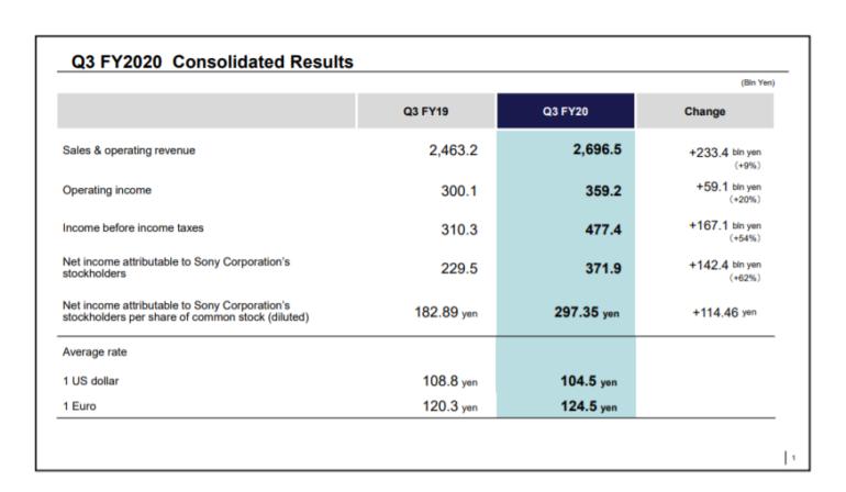 Финансовый отчет Sony: 4,5 миллиона PlayStation 5, 4,1 миллиона копий Spider-Man: Miles Morales и рекордные финансовые показатели