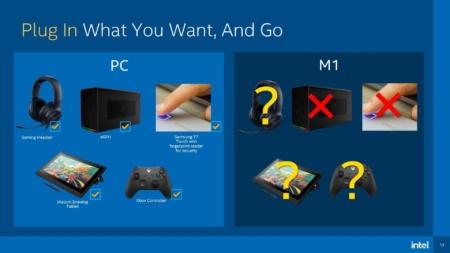 «Go PC». Intel подражает Apple в новой рекламной кампании с высмеиванием недостатков ноутбуков MacBook с ARM-чипами M1
