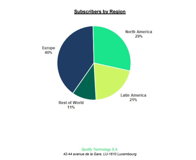 Количество платных подписчиков Spotify превысило 150 миллионов