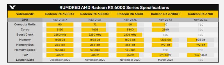 Видеокарта AMD Radeon RX 6700 XT (ответ на GeForce RTX 3060) поступит в продажу 18 марта