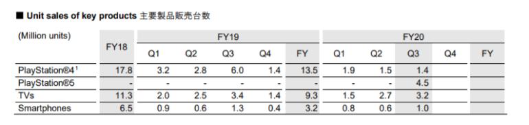 В минувшем квартале Sony продала один миллион смартфонов Xperia — это лучший результат подразделения за 2020 год