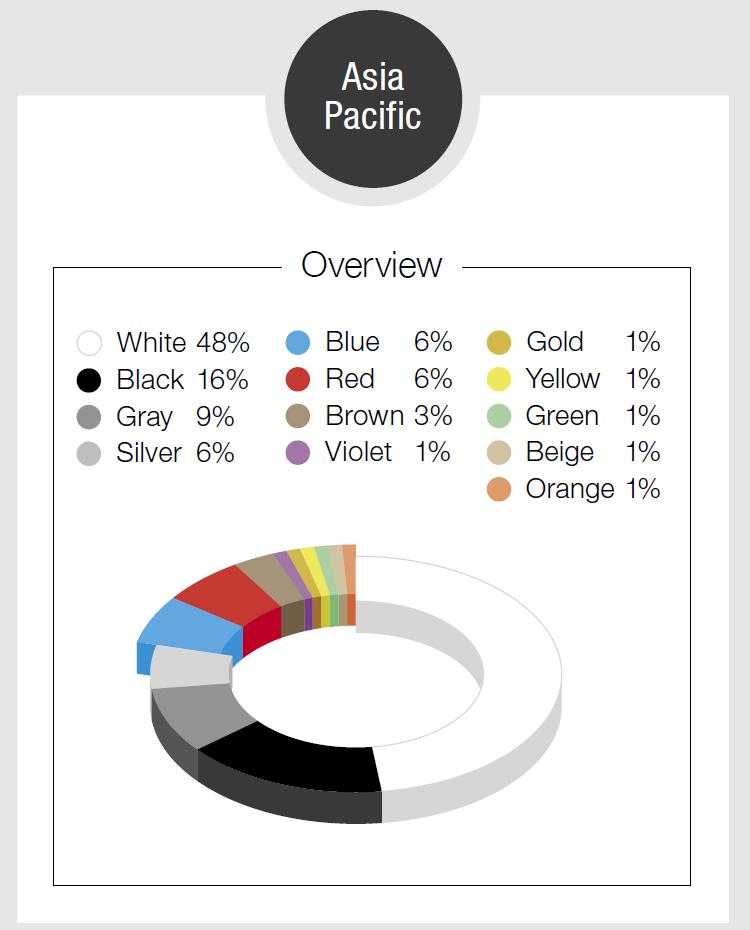 """""""Белый, черный, серый"""": BASF назвал самые популярные цвета автомобилей для разных регионов мира [инфографика]"""