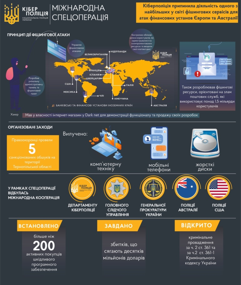 Кіберполіція ліквідувала один з найбільших у світі фішингових сервісів для атак на фінустанови — 11 країн світу та десятків мільйонів доларів збитків. За ним стояв 39-річний тернопільчанин