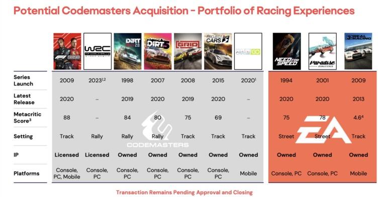 «Начало новой эры для гоночных игр». Codemasters официально стала частью Electronic Arts