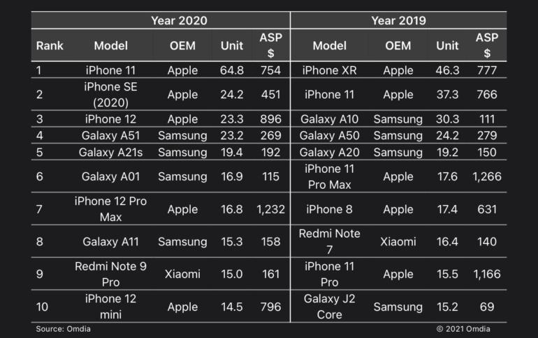 iPhone 11 и iPhone SE — самые продаваемые смартфоны в мире по итогам 2020 года. В топ-10 также вошел iPhone 12 mini