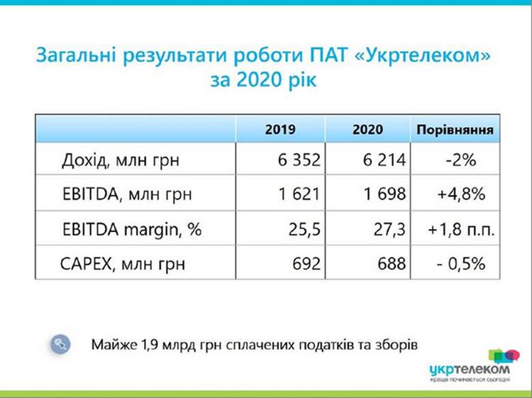 """У 2020 році """"Укртелеком"""" збудував майже 10 тис. км оптики та заробив понад 2 млрд грн на послугах інтернету"""