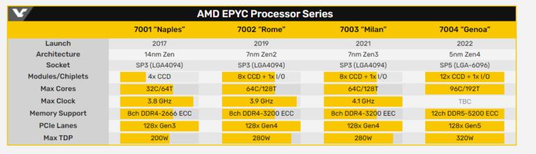 Официально: Серверные процессоры AMD EPYC 3-го поколения (Milan) представят 15 марта