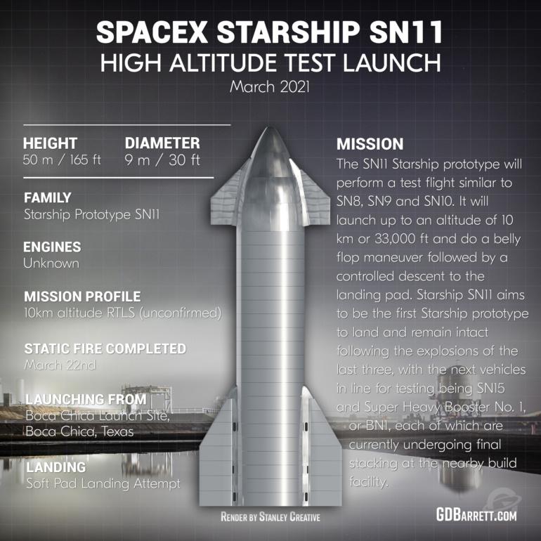 SpaceX сегодня попытается запустить Starship SN11 на 10 км [Обновлено: сегодня запуска не будет]