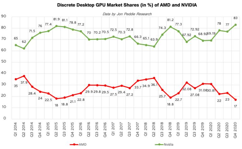 Поставки дискретных видеокарт в минувшем квартале сократились до 11 миллионов единиц, а доля AMD, показавшей худший результат за последние два года, упала до минимума