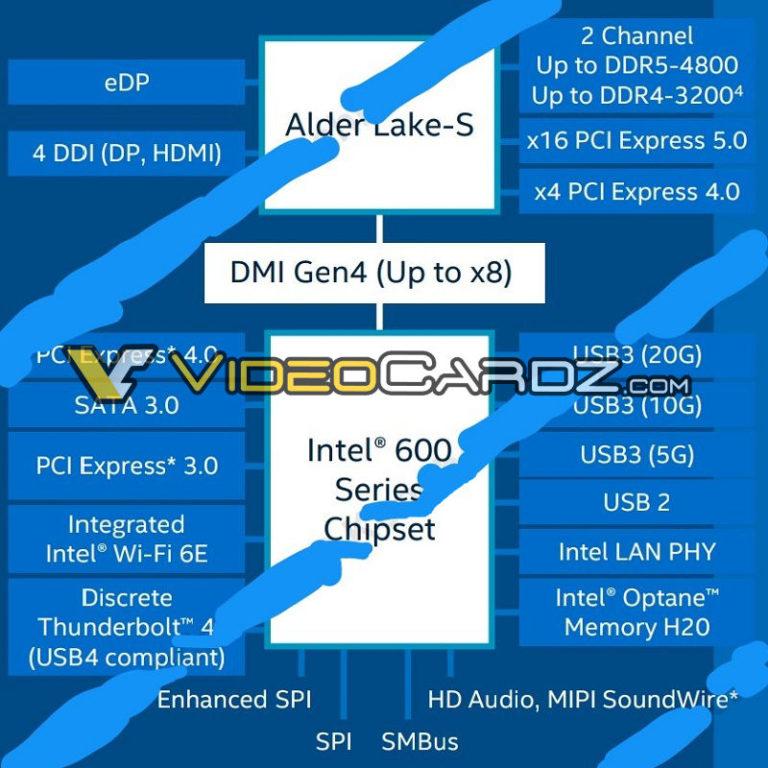 Раскрыты характеристики процессоров Intel Core 12-го поколения Alder Lake и платформы Intel 600 Series