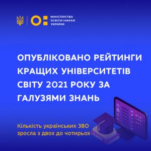 Одразу чотири ВНЗ України увійшли в рейтинг найкращих університетів світу 2021 року (рік тому їх було вдвічі менше)