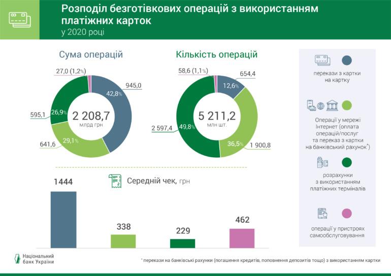 НБУ: Основні тренди карткового ринку у 2020 році - безконтактні платежі та розрахунки в інтернеті [інфографіка]