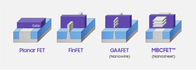 Держись, Intel. Samsung удалось создать 3-нм кристалл памяти SRAM плотностью 256 Мбит с использованием транзисторов MBCFET