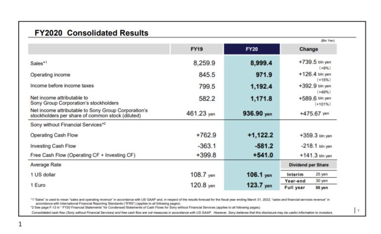 Продажи PlayStation 5 достигли 7,8 миллиона, а количество подписчиков PS Plus — 47,6 миллиона