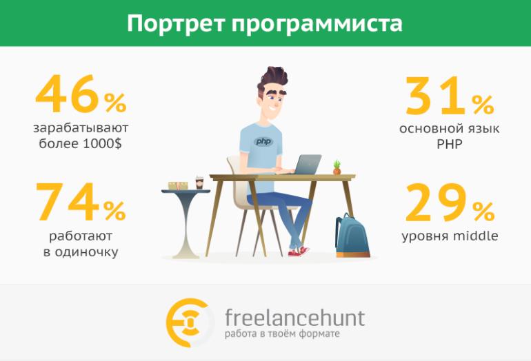 Портрет украинского программиста: молодой, без детей и довольный работой [инфографика]